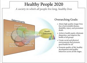 Healthy People 2020 Framework